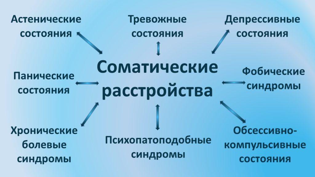 Структура соматопсихических и психосоматических взаимоотношений
