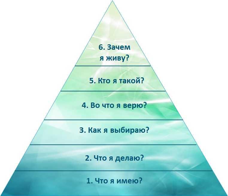 Пирамида Дилтса: то, что вы имеете – ваша заслуга