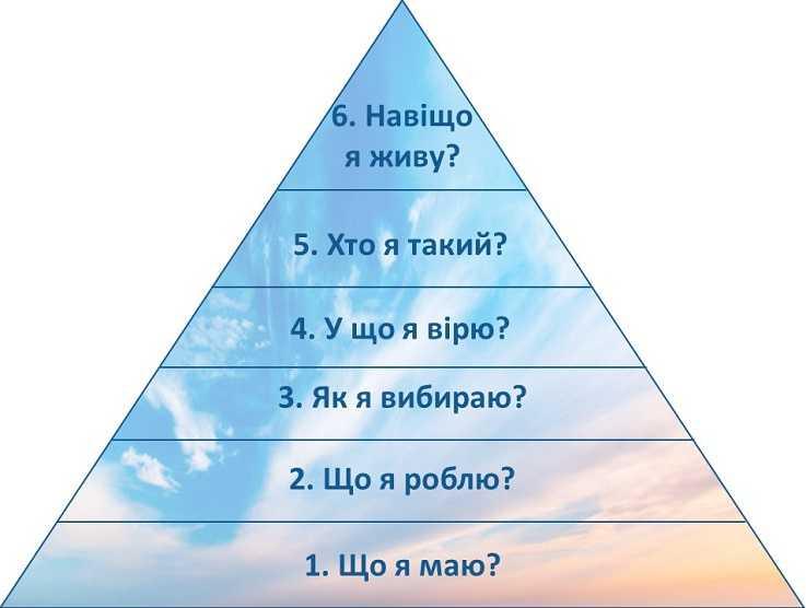 Піраміда Ділтса: те, що ви маєте – ваша заслуга