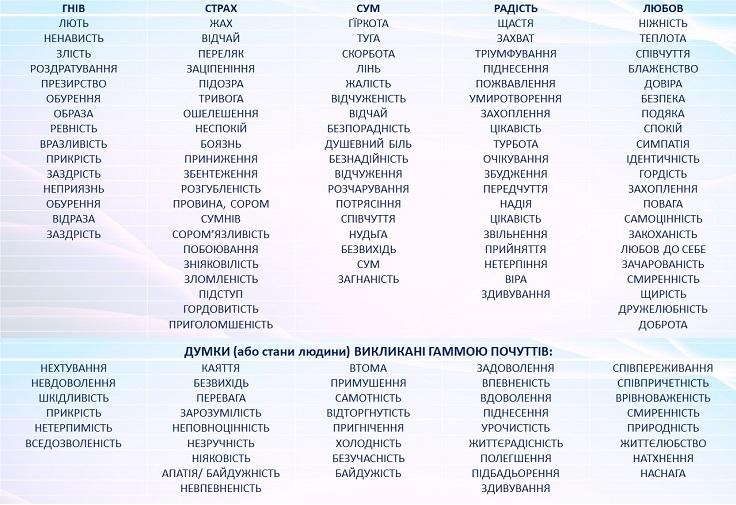Таблиця почуттів – інструмент для визначення емоцій